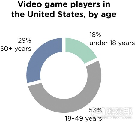 gamers in the US(from netmagazine)