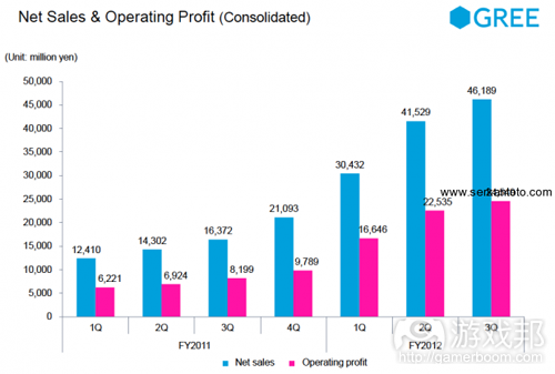 net sales &amp; operating profit(from GREE)