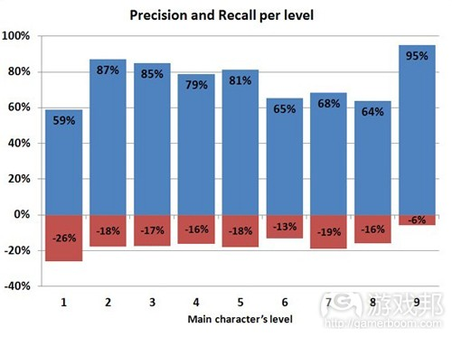 precision & recall per level (from gamasutra)