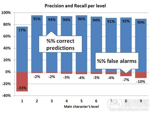 precision & recall per level(from gamasutra)