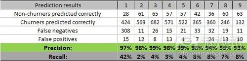 prediciton results(from gamasutra)