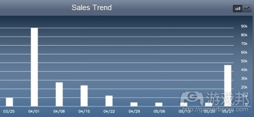 sales trend(from gamasutra)