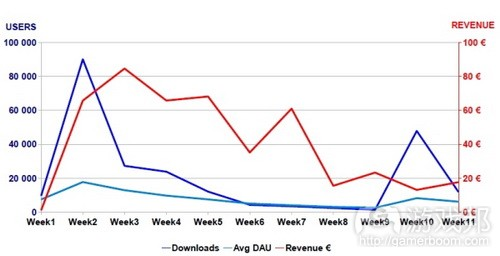 周销量、安装数量及平均DAU from gamasutra.com