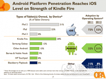 Android platform penetration(from OPA)