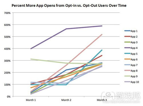 App Opens Graph(from Urban Airship)
