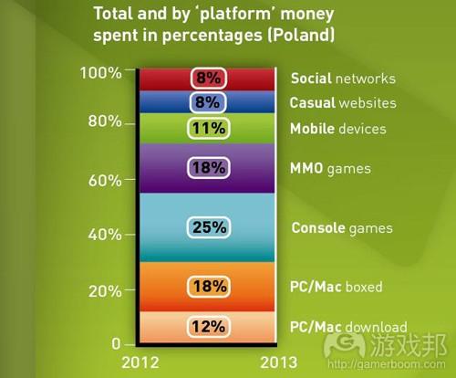Poland-gaming-spend(from newzoo)