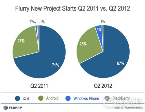 Q2 2011 vs Q2 2012(from Flurry)