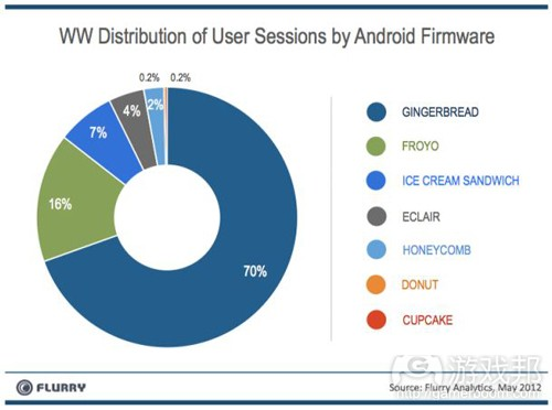 android user sessions(from flurry)