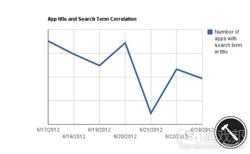 app title and search term correlation(from mobiledevhq)