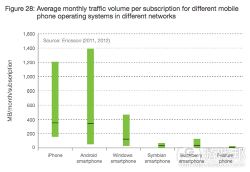 average monthly traffic volume per subscription(from Ericsson)