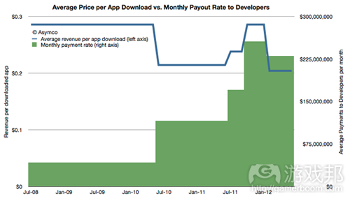 average price per app downloads(from Asymco)