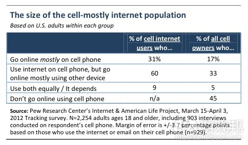 cell_phone_internet_access(from pew research)