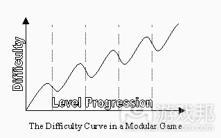 difficulty curve(from gamasutra)