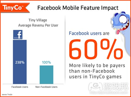 facebook feature impact(from tinyco)