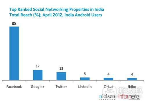 india-smartphone-social(from nielsen)