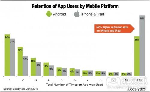 ios_android_app_retention(from localytics)