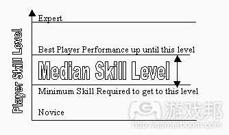 median skill level(from gamasutra)