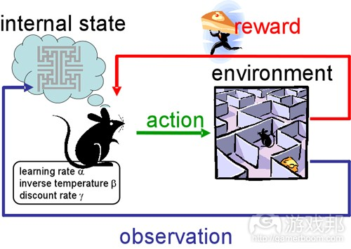 reinforcement learning(from cns.atr.jp)