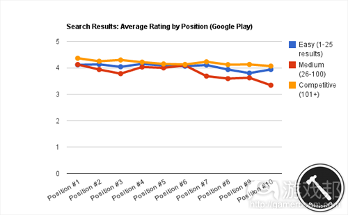 search_rankings_google_play(from MobileDevHQ)