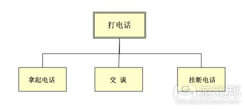 sequences-and-core-functions(from gamasutra)副本