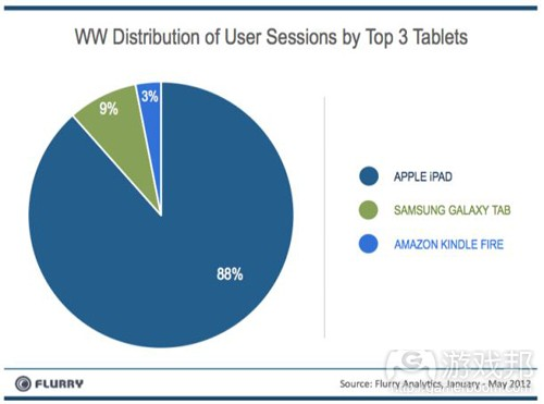 tablet share(from flurry)