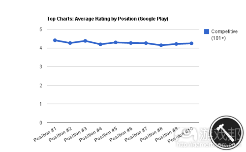 top_charts_google_play(from MobileDevHQ)