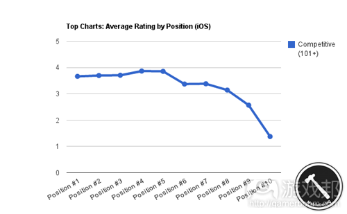 top_charts_ios(from MobileDevHQ)