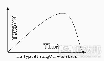 typical pacing curve(from gamasutra)
