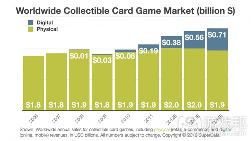 CCG market(from gamesbrief)