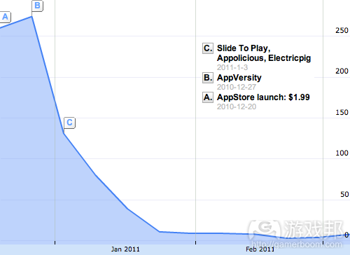 Early_Sales(from gamasutra)