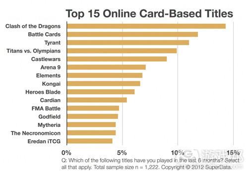 Top 15 online titles(from gamesbrief)