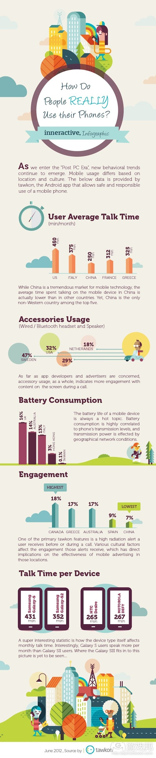 android_use_infographic(from tawkon)