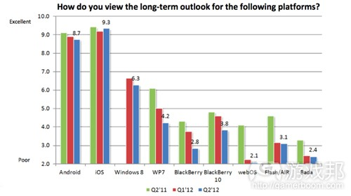 dev_platform_survey(from Baird Equity Research)