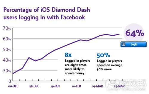 diamond dash(from pocketgamer)
