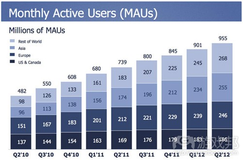 facebook-active-users-2012-q2(from venturebeat)