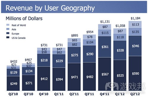 facebook-revenue-by-geography(from venturebeat)