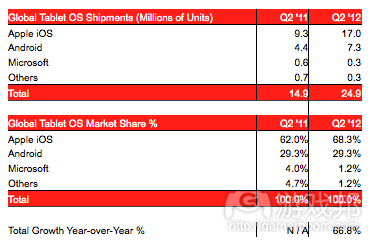 global tablet(from Strategy Analytic)