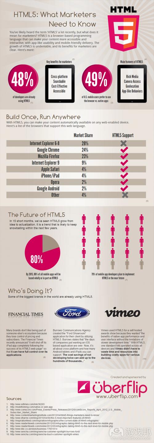 html5_marketing_infographic(from uberflip)