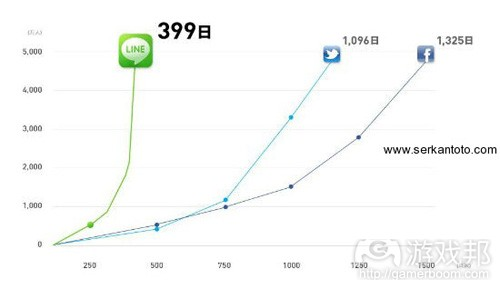 line-growth-nhn-japan(from serkantoto)