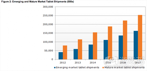 market tablet shipments(from NPD)