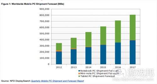 mobile PC shipment forecast(from NPD)