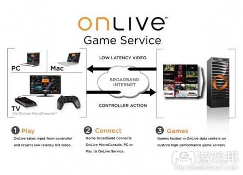onlive(from venturebeat)