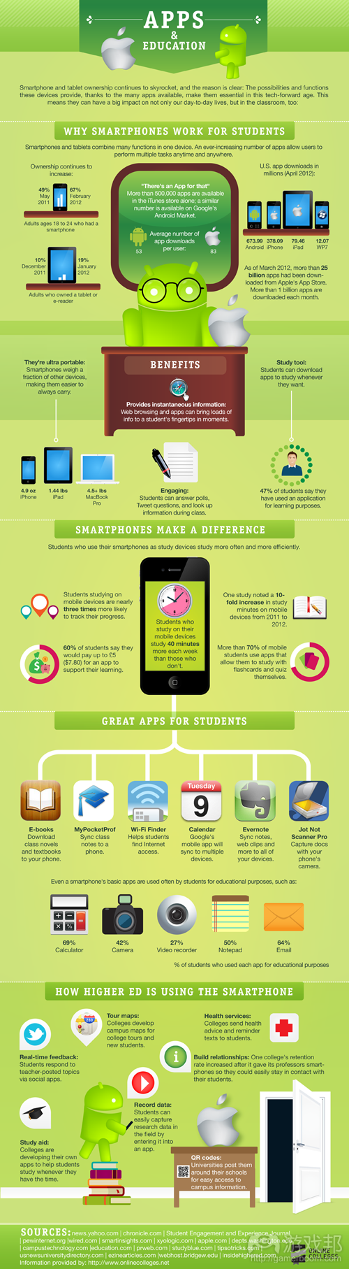 Apps-Education(from online college)
