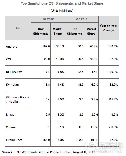 Q2 shipments(from IDC)