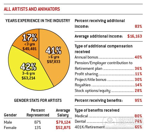 all artists & animators(from gamecareerguide)
