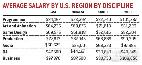 average salary by US region by descipline(from gamecareerguide)