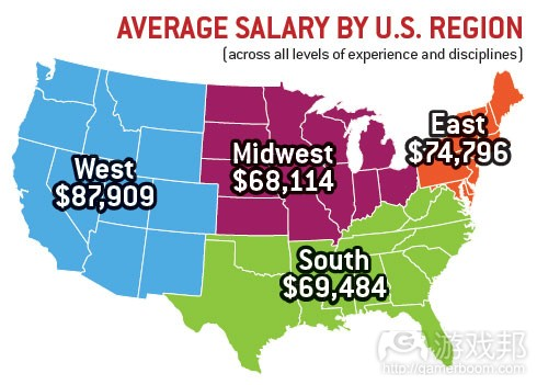 average salary by US region(from gamecareerguide)