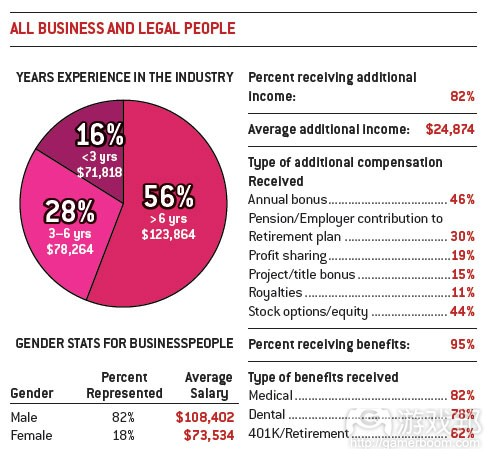 business & legal people(from gamecareerguide)