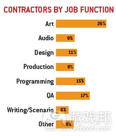 contractors by job funtion(from gamecareerguide)