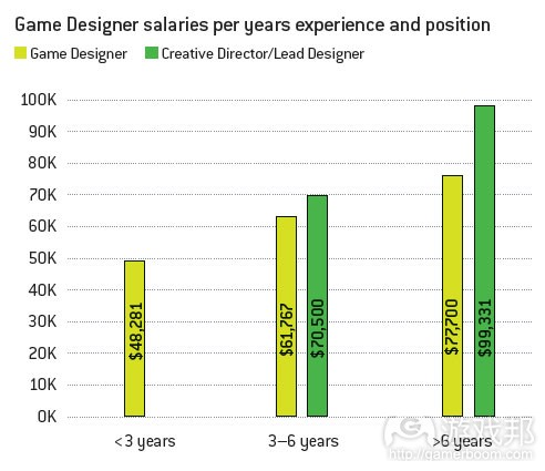 game designer salaries(from gamecareerguide)